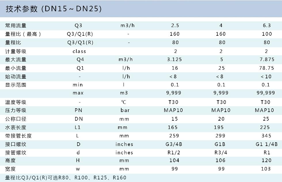光电直读无线阀控七星彩最近100期  LXWL-15~25