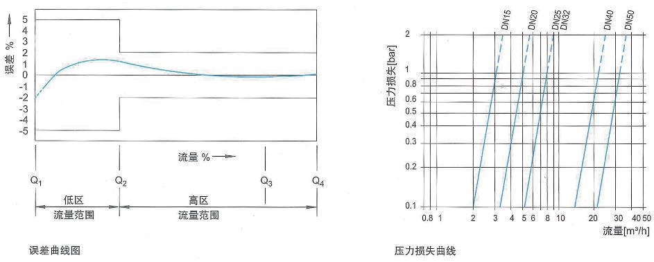 光电直读有线阀控七星彩最近100期 LXSY-15~25