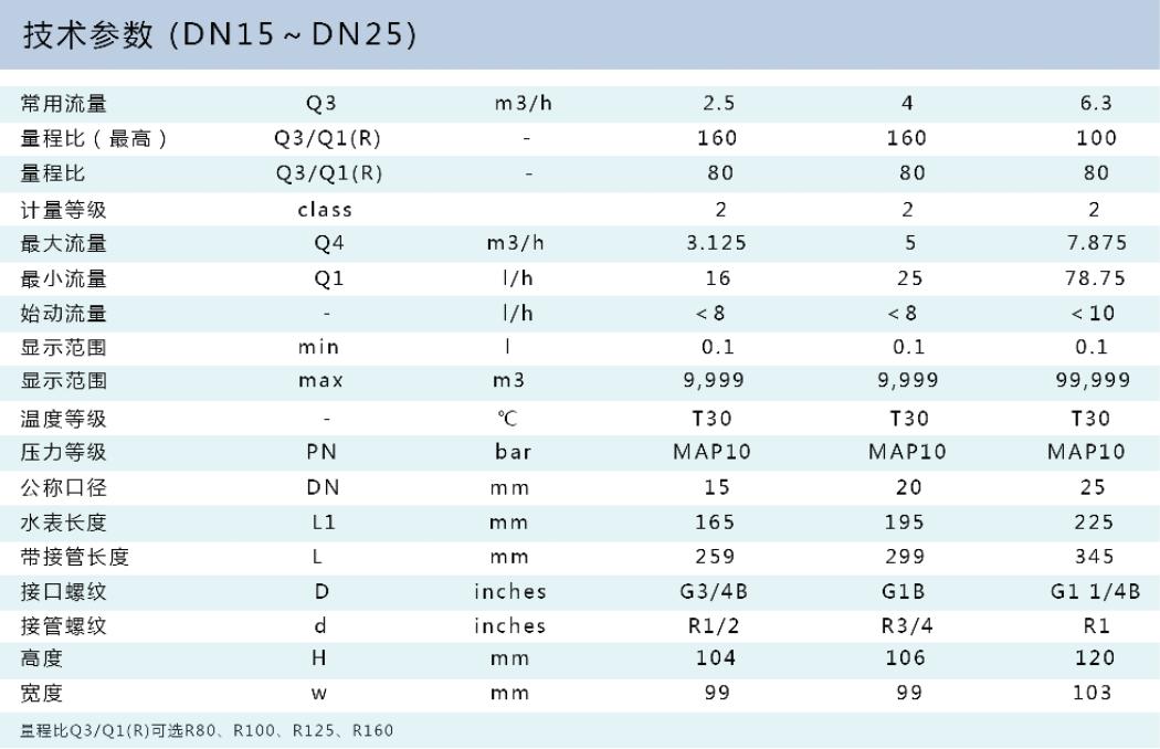 光电直读IC卡智能远传陕西11选5走势 LXSK-15~25