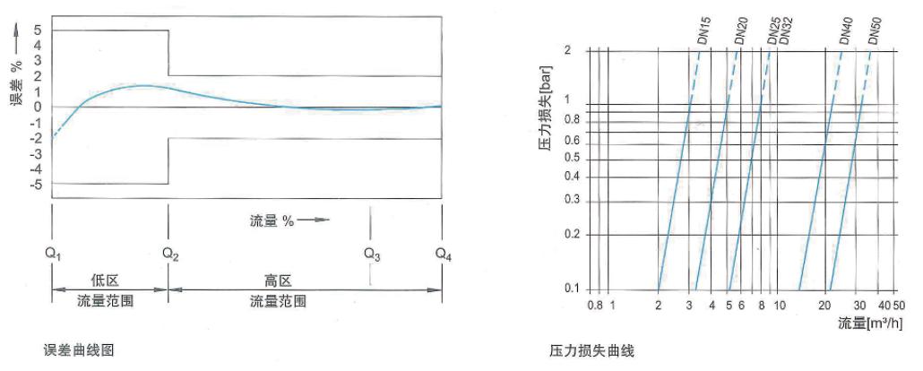 光电直读IC卡智能远传bob体育网址 LXSK-15~25
