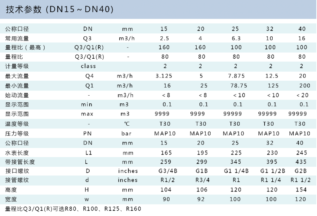 NB-IoT物联网贝博 LXSY-15~40HDZW