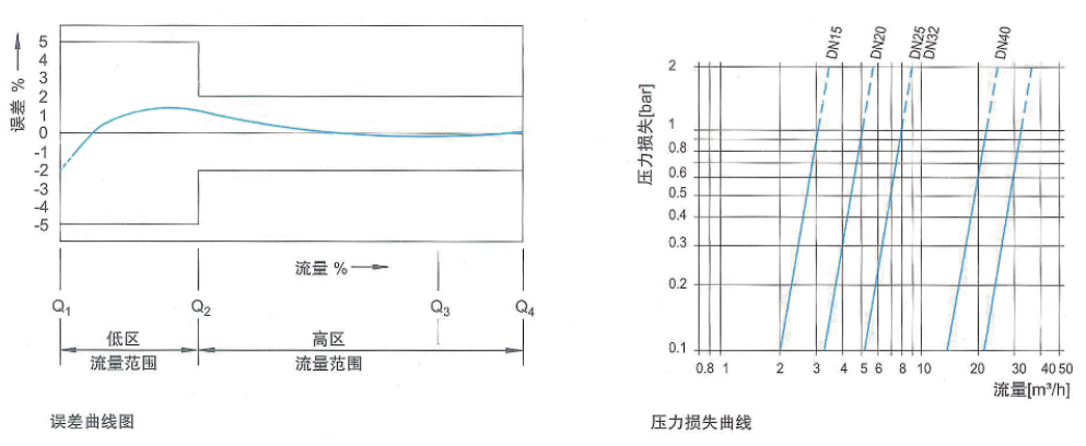 NB-IoT物联网七星彩最近100期 LXSY-15~40HDZW